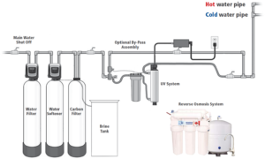 plan of mackinnon complete water treatment system
